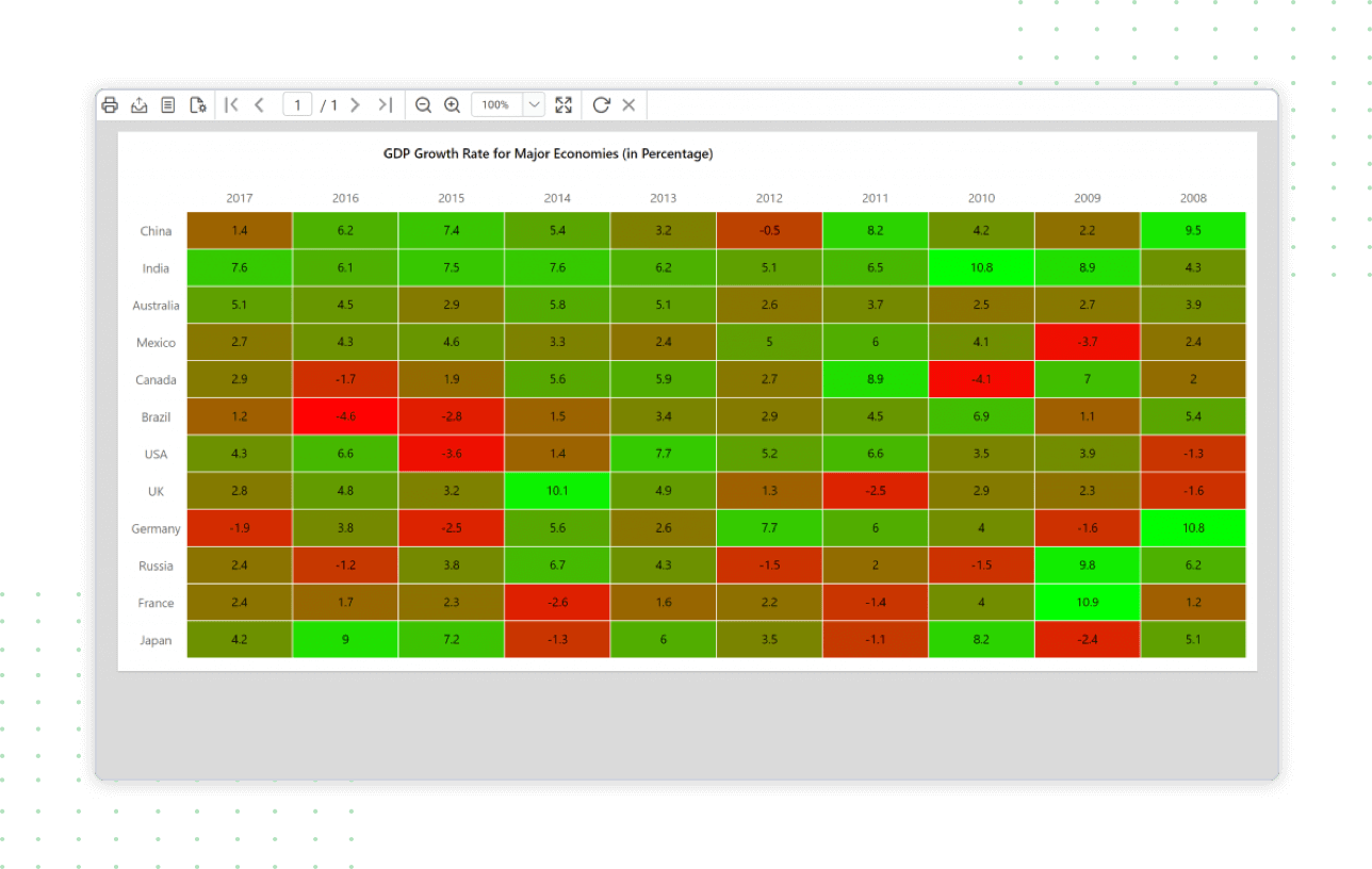 Show heatmap report using custom code operation in Report Viewer